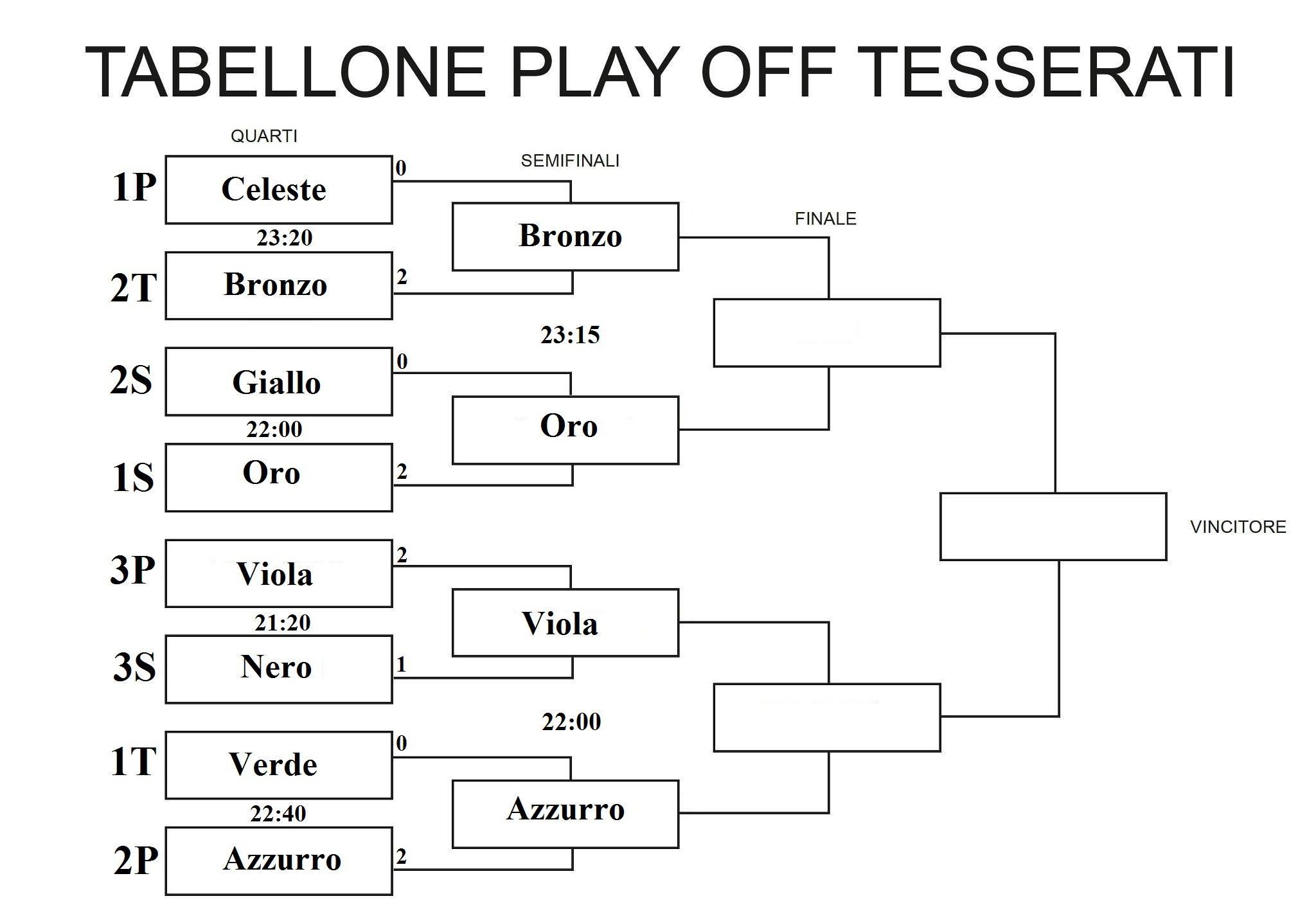 tabellone semifinali tesserati