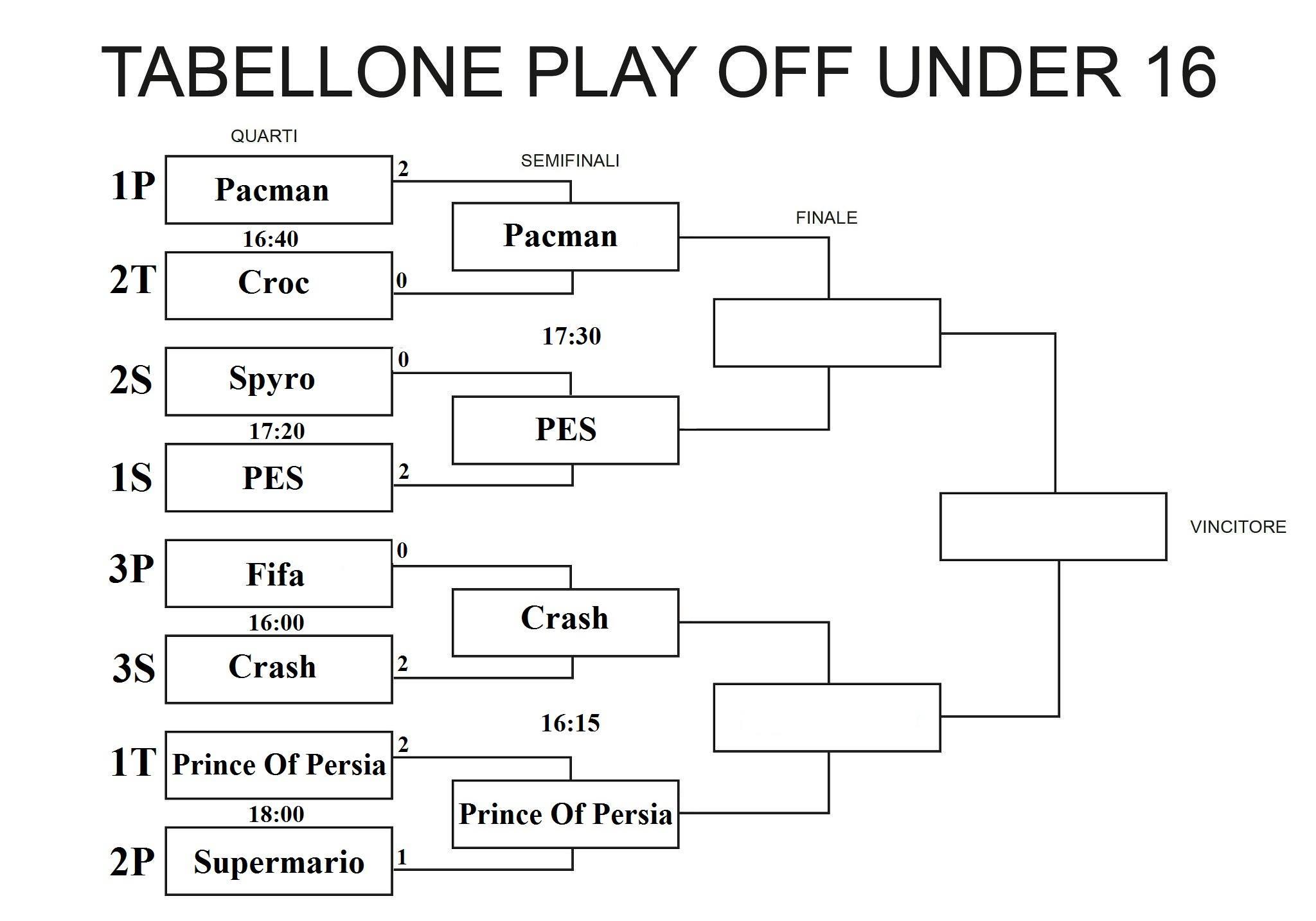 tabellone semifinali under16
